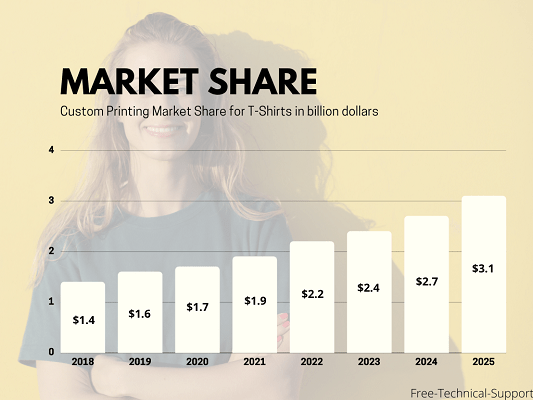 Market Share for Custom T-Shirts