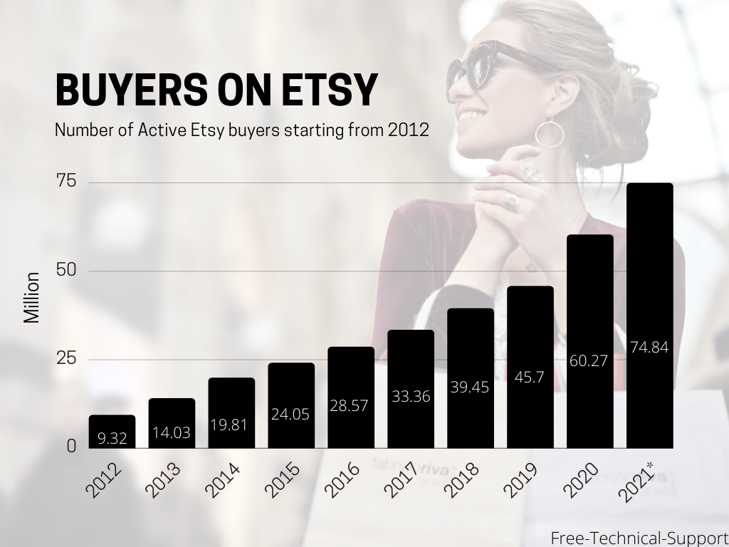 Number of active Etsy buyers from 2012 to 2019