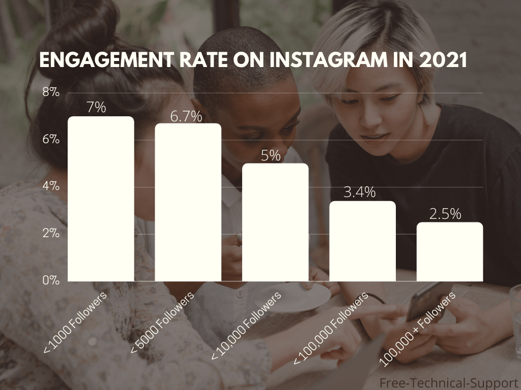 Engagement Rate on Instagram